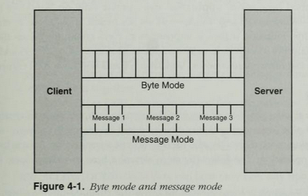 NamedPipe Message Modes